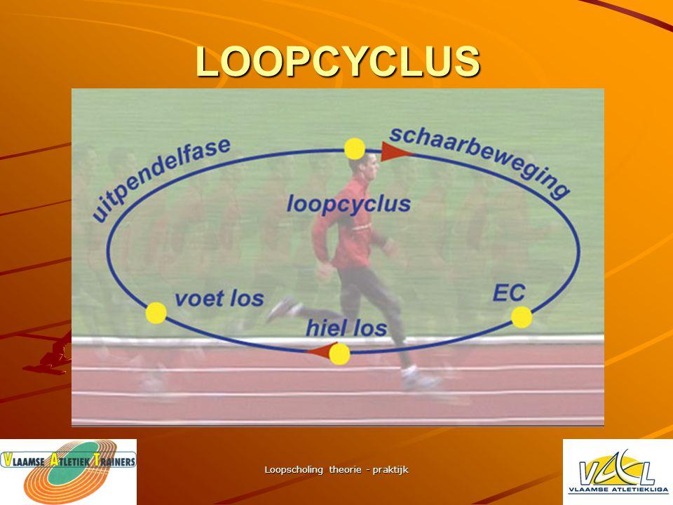 Loopscholing theorie - praktijk analyse looptechniek WEDSTRIJDATLETEN