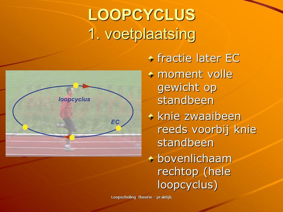 Loopscholing theorie - praktijk LOOPCYCLUS
