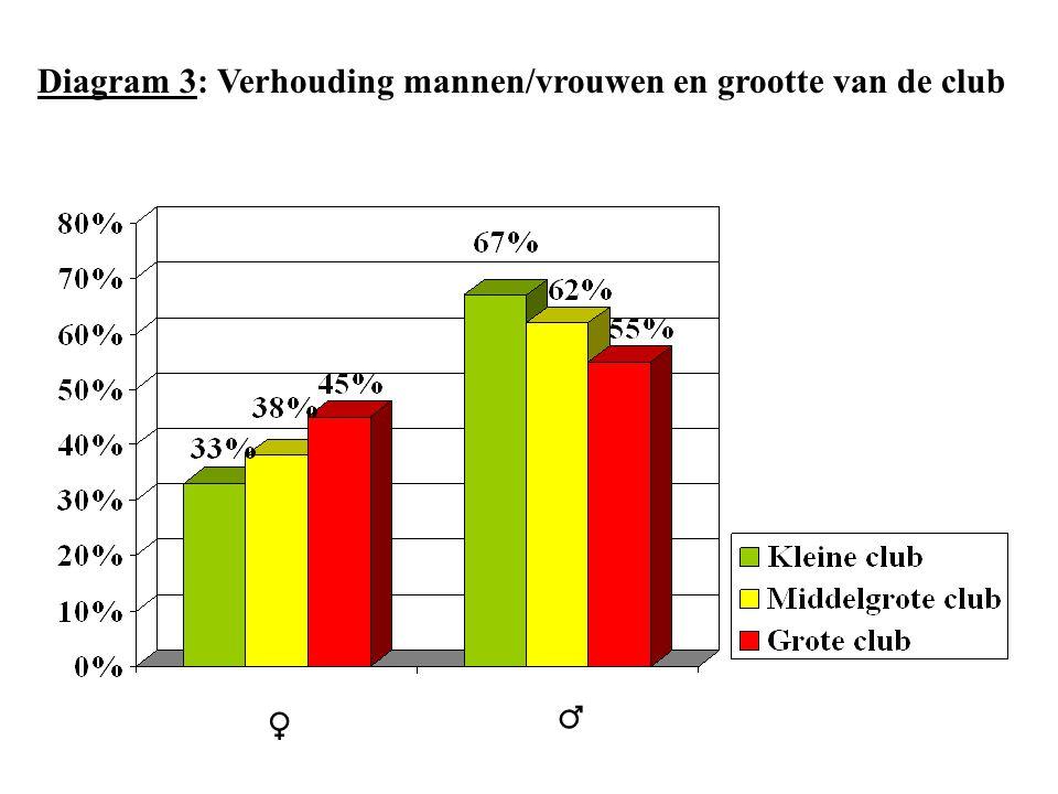 ♀ ♂ Diagram 3: Verhouding mannen/vrouwen en grootte van de club