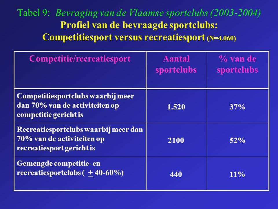Tabel 9: Bevraging van de Vlaamse sportclubs (2003-2004) Profiel van de bevraagde sportclubs: Competitiesport versus recreatiesport (N=4.060) Competit