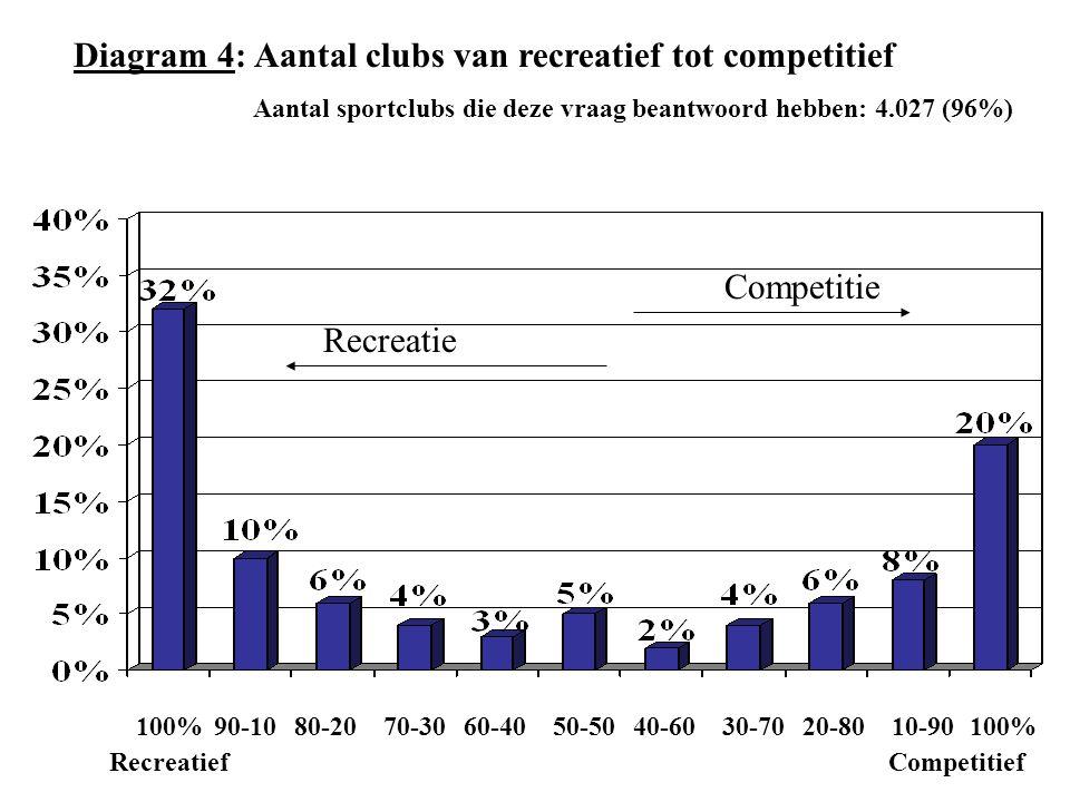 Diagram 4: Aantal clubs van recreatief tot competitief Aantal sportclubs die deze vraag beantwoord hebben: 4.027 (96%) 100% 50-50100% 40-60 70-30 80-2