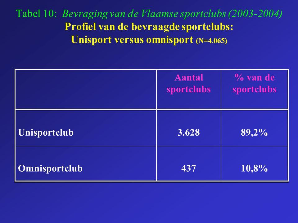 Tabel 10: Bevraging van de Vlaamse sportclubs (2003-2004) Profiel van de bevraagde sportclubs: Unisport versus omnisport (N=4.065) Aantal sportclubs %
