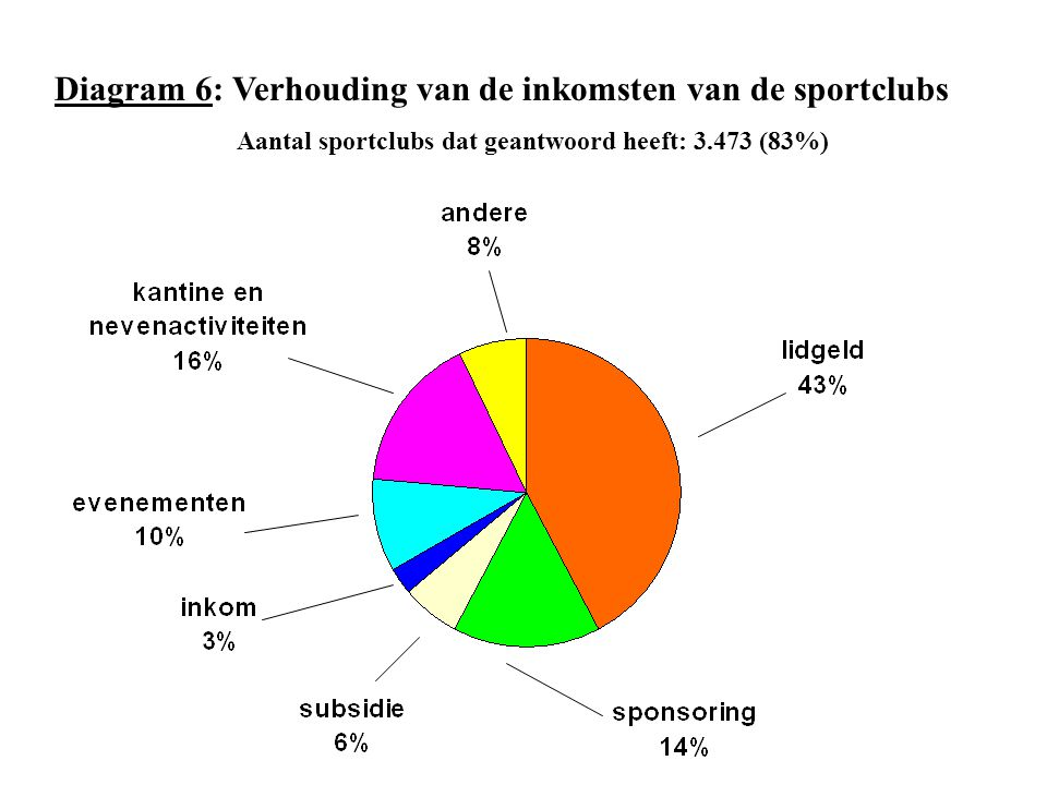 Diagram 6: Verhouding van de inkomsten van de sportclubs Aantal sportclubs dat geantwoord heeft: 3.473 (83%)