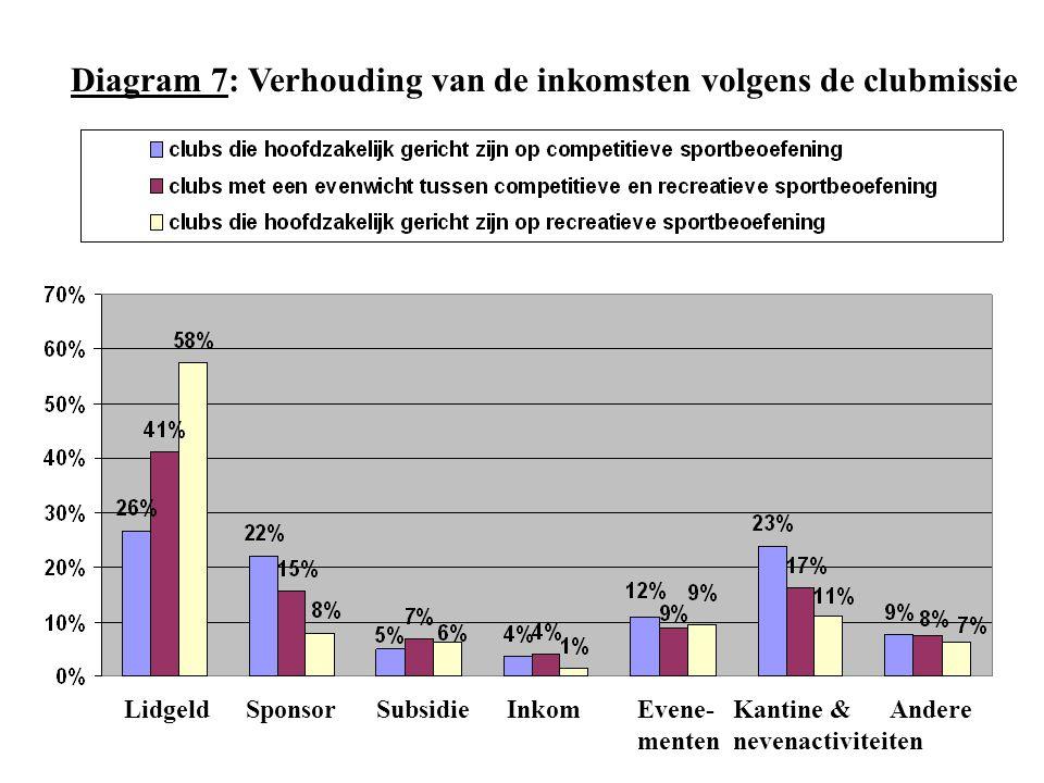 SponsorLidgeldSubsidieInkomEvene- menten Kantine & nevenactiviteiten Andere Diagram 7: Verhouding van de inkomsten volgens de clubmissie