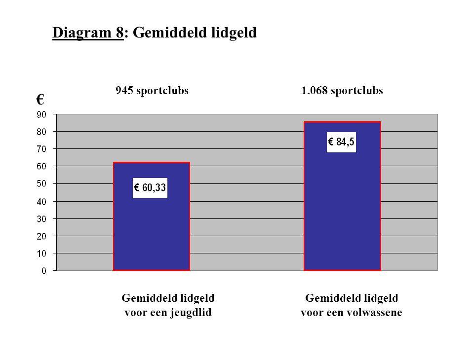 Gemiddeld lidgeld voor een jeugdlid Gemiddeld lidgeld voor een volwassene Diagram 8: Gemiddeld lidgeld 945 sportclubs 1.068 sportclubs €