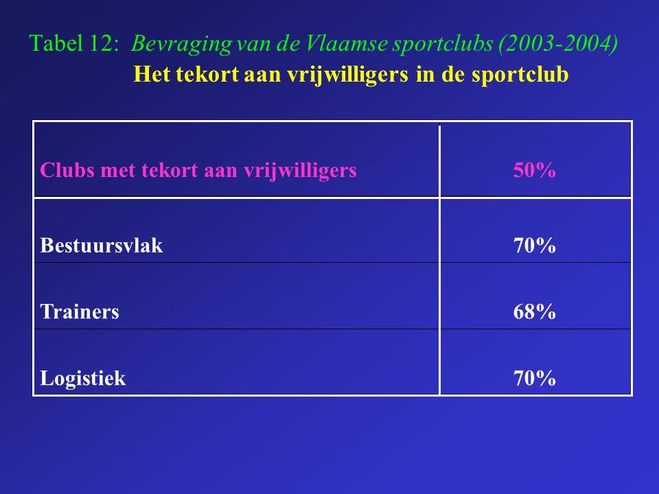Tabel 12: Bevraging van de Vlaamse sportclubs (2003-2004) Het tekort aan vrijwilligers in de sportclub Clubs met tekort aan vrijwilligers50% Bestuursv