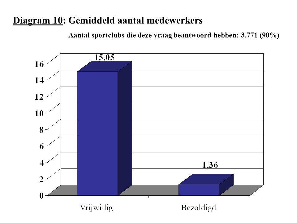 Diagram 10: Gemiddeld aantal medewerkers Aantal sportclubs die deze vraag beantwoord hebben: 3.771 (90%) VrijwilligBezoldigd