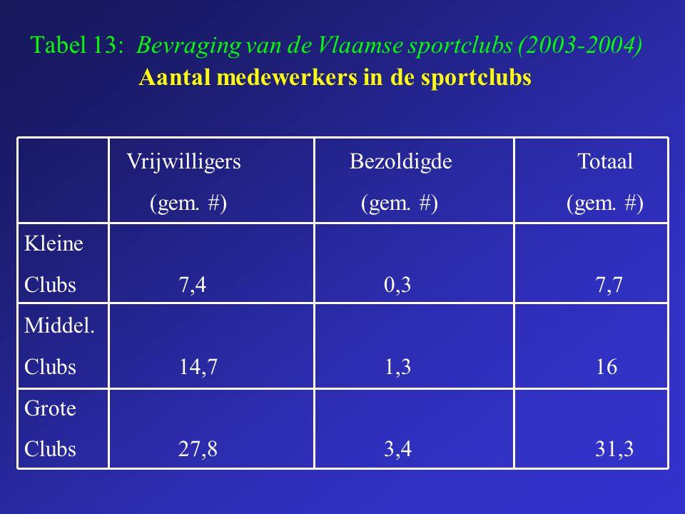 Tabel 13: Bevraging van de Vlaamse sportclubs (2003-2004) Aantal medewerkers in de sportclubs Vrijwilligers Bezoldigde Totaal (gem. #) (gem. #) (gem.