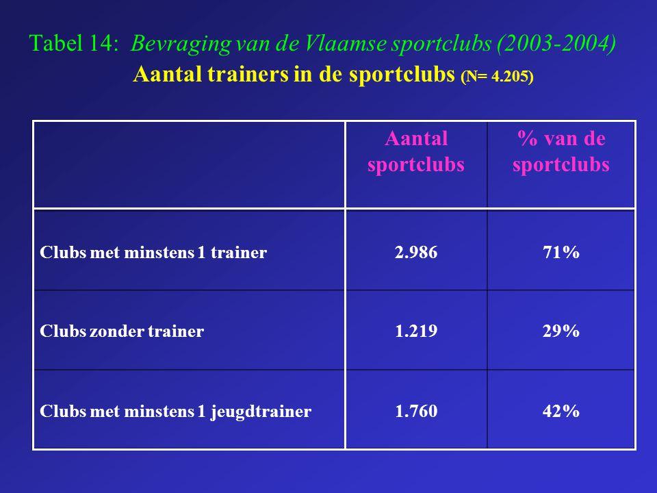 Tabel 14: Bevraging van de Vlaamse sportclubs (2003-2004) Aantal trainers in de sportclubs (N= 4.205) Aantal sportclubs % van de sportclubs Clubs met
