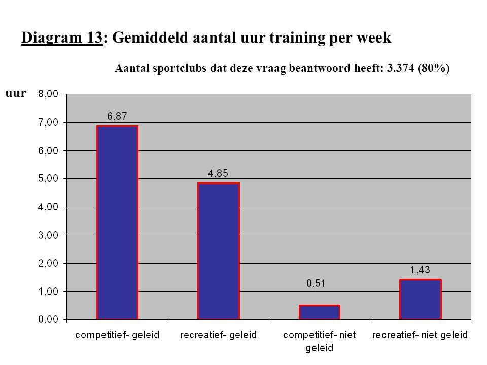 Diagram 13: Gemiddeld aantal uur training per week Aantal sportclubs dat deze vraag beantwoord heeft: 3.374 (80%) uur