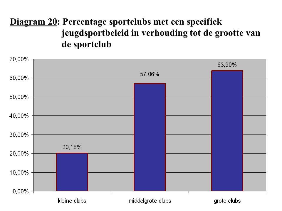 Diagram 20: Percentage sportclubs met een specifiek jeugdsportbeleid in verhouding tot de grootte van de sportclub