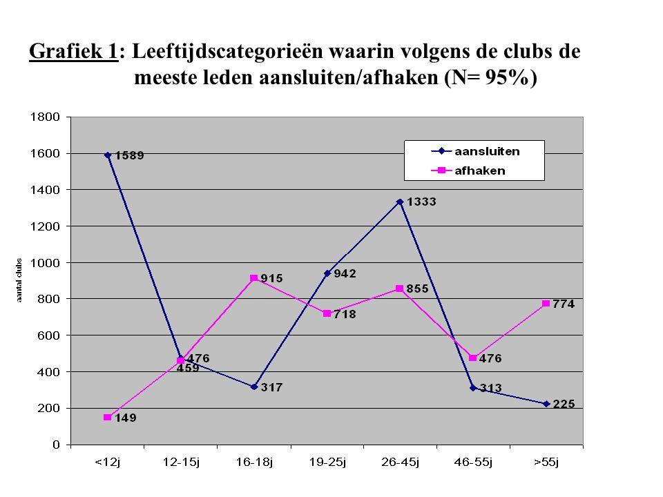 Grafiek 1: Leeftijdscategorieën waarin volgens de clubs de meeste leden aansluiten/afhaken (N= 95%)