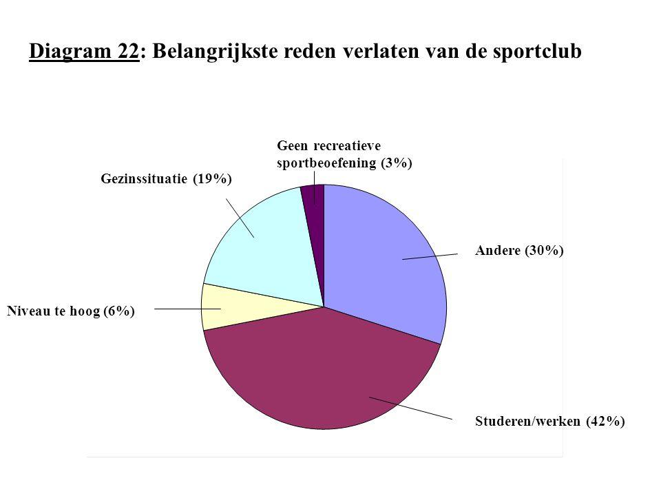 Diagram 22: Belangrijkste reden verlaten van de sportclub Studeren/werken (42%) Andere (30%) Geen recreatieve sportbeoefening (3%) Gezinssituatie (19%