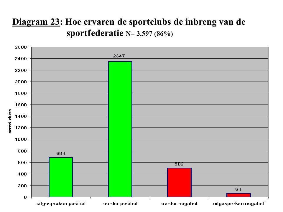 Diagram 23: Hoe ervaren de sportclubs de inbreng van de sportfederatie N= 3.597 (86%)