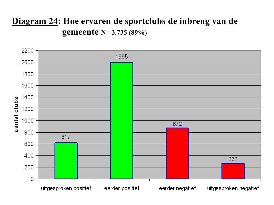 Diagram 24: Hoe ervaren de sportclubs de inbreng van de gemeente N= 3.735 (89%)
