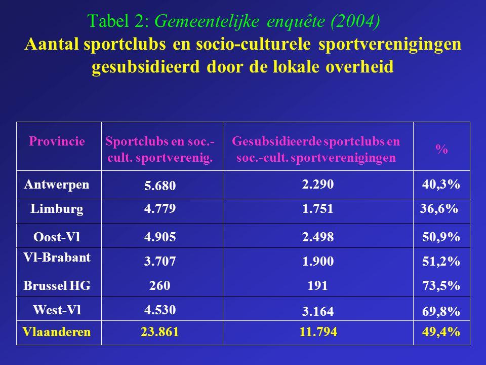 Tabel 2: Gemeentelijke enquête (2004) Aantal sportclubs en socio-culturele sportverenigingen gesubsidieerd door de lokale overheid 69,8%3.164 4.530Wes