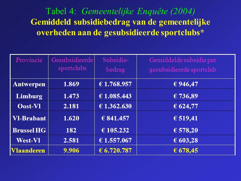 Tabel 4: Gemeentelijke Enquête (2004) Gemiddeld subsidiebedrag van de gemeentelijke overheden aan de gesubsidieerde sportclubs* € 603,28€ 1.557.0672.5