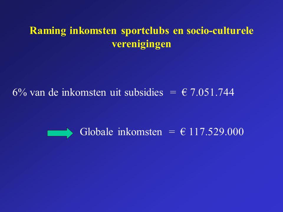 Raming inkomsten sportclubs en socio-culturele verenigingen 6% van de inkomsten uit subsidies = € 7.051.744 Globale inkomsten = € 117.529.000