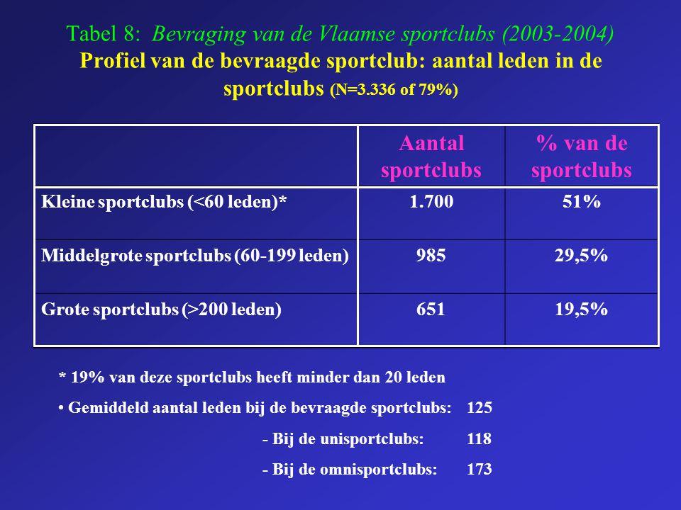 Tabel 8: Bevraging van de Vlaamse sportclubs (2003-2004) Profiel van de bevraagde sportclub: aantal leden in de sportclubs (N=3.336 of 79%) Aantal spo