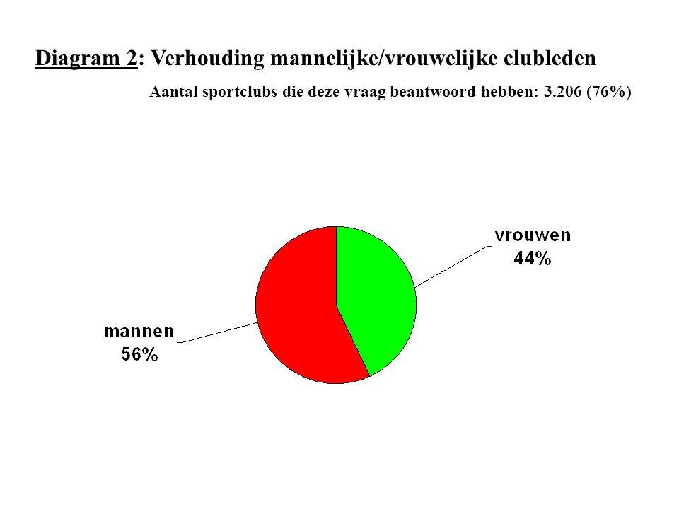 Diagram 2: Verhouding mannelijke/vrouwelijke clubleden Aantal sportclubs die deze vraag beantwoord hebben: 3.206 (76%)