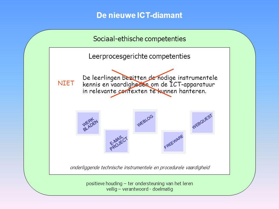 Sociaal-ethische competenties positieve houding – ter ondersteuning van het leren veilig – verantwoord - doelmatig Leerprocesgerichte competenties onderliggende technische instrumentele en procedurele vaardigheid communiceren van informatie voorstellen van informatie aan anderen zoeken, verwerken en bewaren van informatie zelfstandig leren met behulp van ICT oefenen met behulp van ICT creatief vormgeven met behulp van ICT De nieuwe ICT-diamant