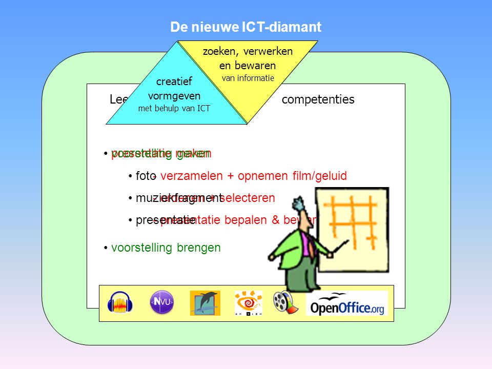 Leerprocesgerichte competenties De nieuwe ICT-diamant communiceren van informatie Informatie vragen en geven aan - leeftijdsgenoten - ouders, leerkrachten - publieke en openbare instanties Via - e-mail - chat - blog - forum