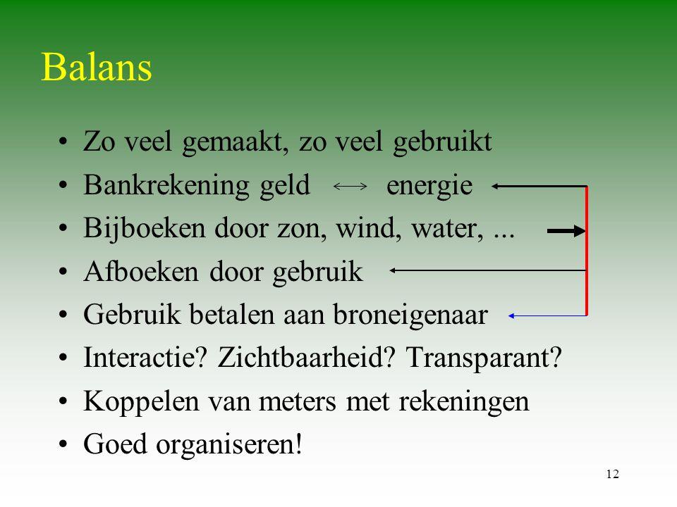12 Balans •Zo veel gemaakt, zo veel gebruikt •Bankrekening geld energie •Bijboeken door zon, wind, water,... •Afboeken door gebruik •Gebruik betalen a
