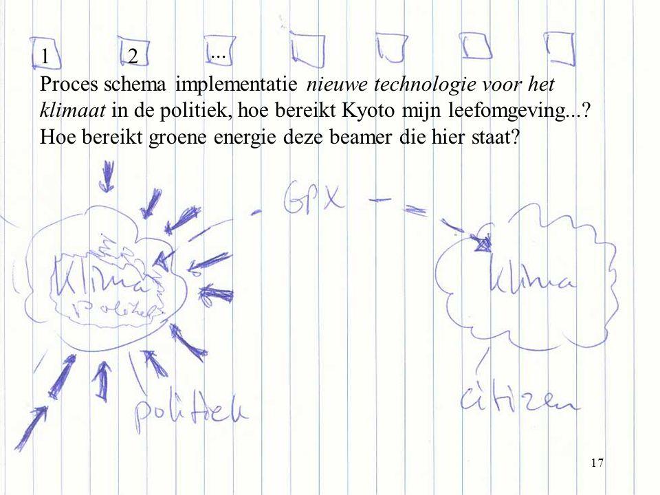 17 Proces schema implementatie nieuwe technologie voor het klimaat in de politiek, hoe bereikt Kyoto mijn leefomgeving....