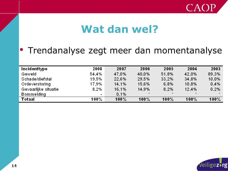 14 Wat dan wel? • Trendanalyse zegt meer dan momentanalyse