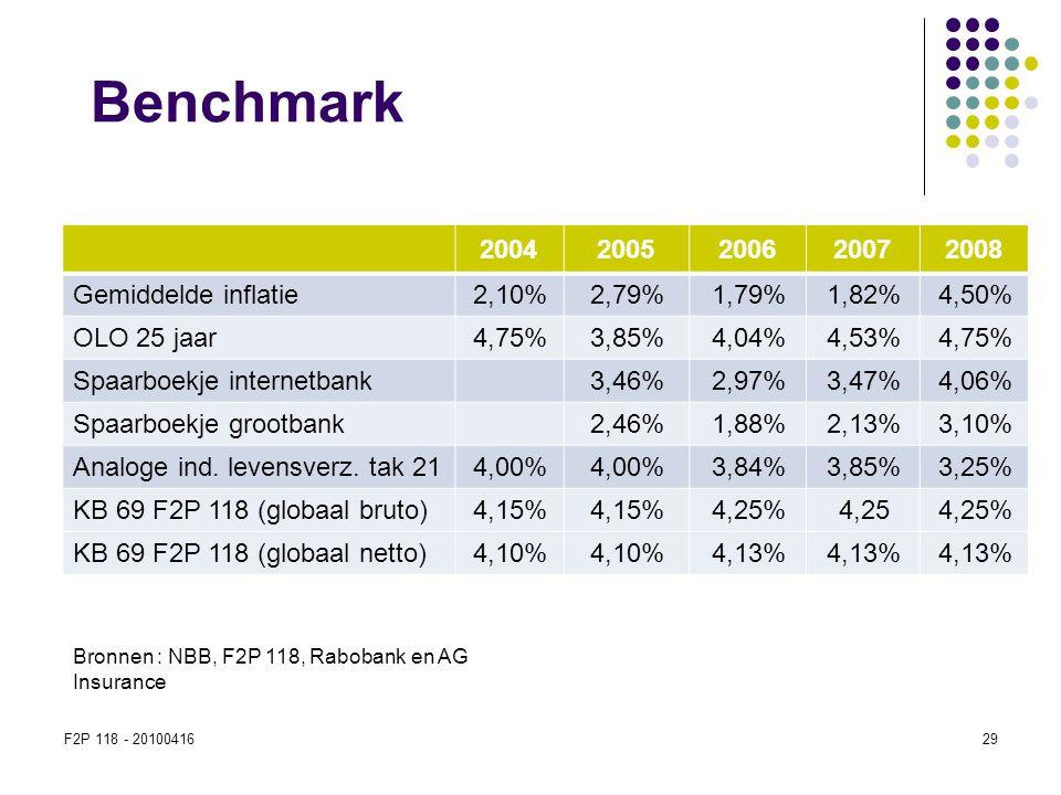 F2P 118 - 2010041629 Benchmark 20042005200620072008 Gemiddelde inflatie 2,10%2,79%1,79%1,82%4,50% OLO 25 jaar 4,75%3,85%4,04%4,53%4,75% Spaarboekje in