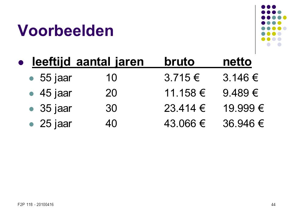 F2P 118 - 2010041644 Voorbeelden  leeftijd aantal jarenbruto netto  55 jaar103.715 €3.146 €  45 jaar2011.158 €9.489 €  35 jaar3023.414 €19.999 € 