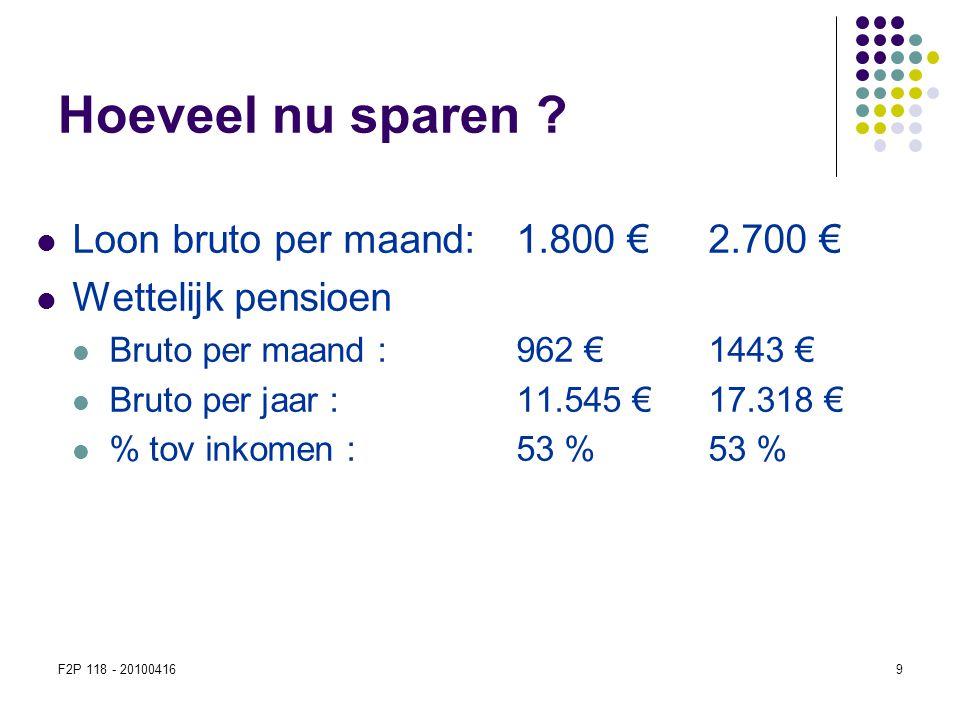 F2P 118 - 201004169 Hoeveel nu sparen ?  Loon bruto per maand: 1.800 €2.700 €  Wettelijk pensioen  Bruto per maand : 962 €1443 €  Bruto per jaar :