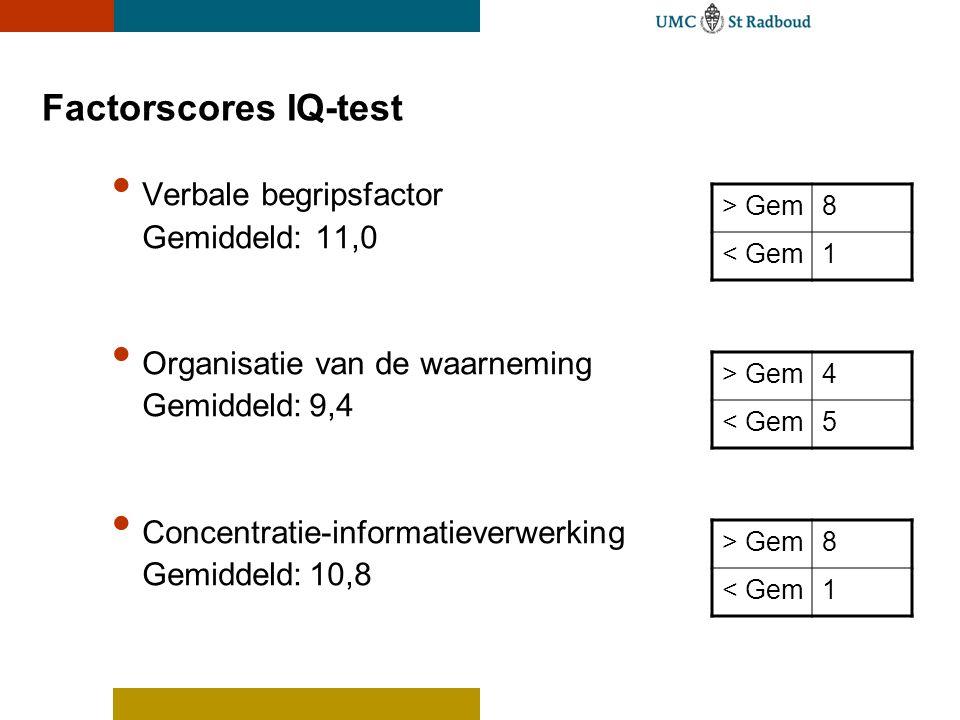 Factorscores IQ-test • Verbale begripsfactor Gemiddeld: 11,0 • Organisatie van de waarneming Gemiddeld:9,4 • Concentratie-informatieverwerking Gemidde