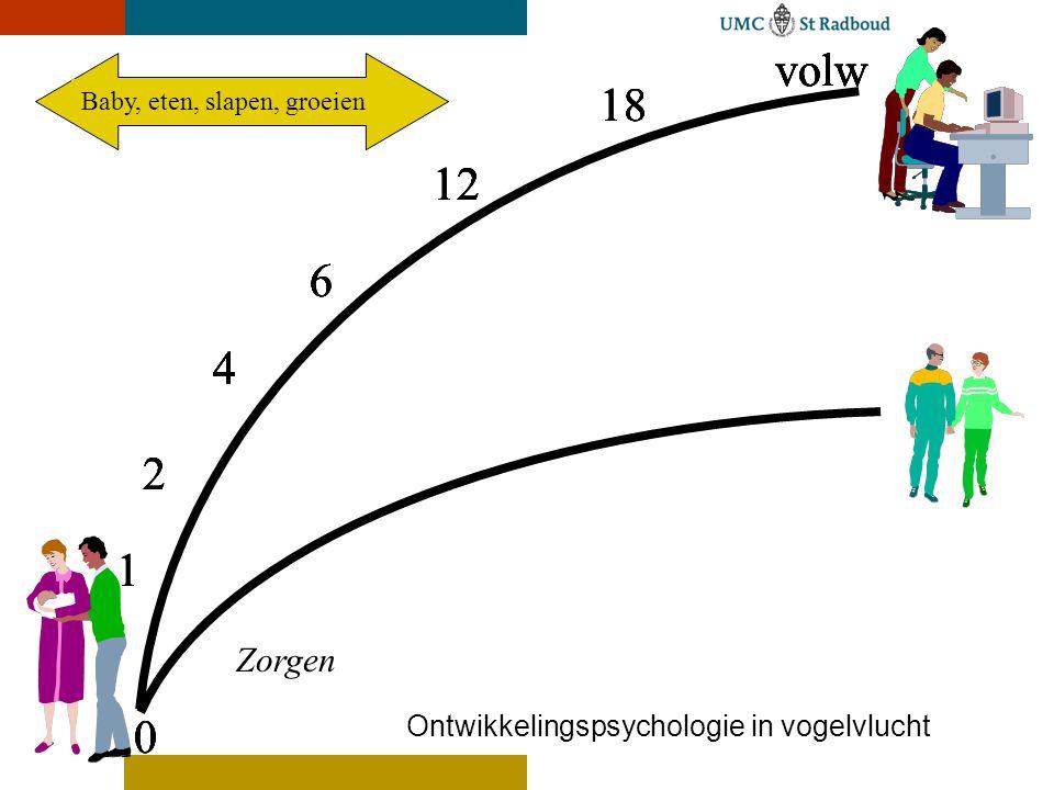 Ontwikkelingspsychologie in vogelvlucht 18 volw 12 6 4 0 2 1 0 2 1 18 volw 12 6 4 0 2 1 0 2 1 18 volw 12 6 4 18 volw 12 6 4 18 volw 12 6 4 18 volw 12