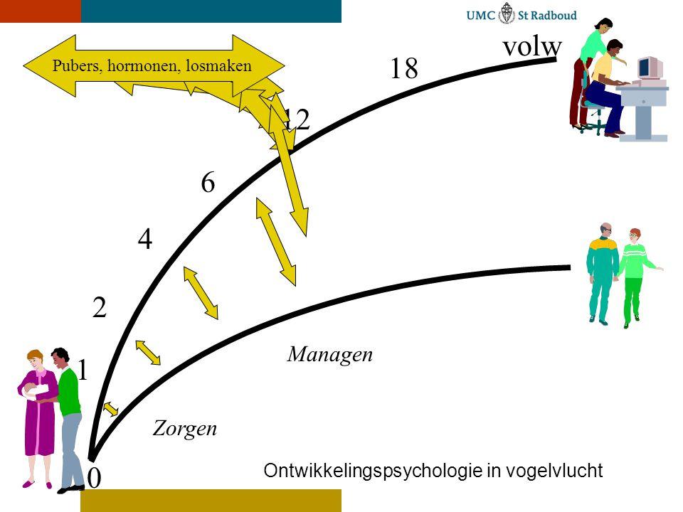 0 18 volw 12 6 4 2 1 Ontwikkelingspsychologie in vogelvlucht Superviseren Zorgen Managen
