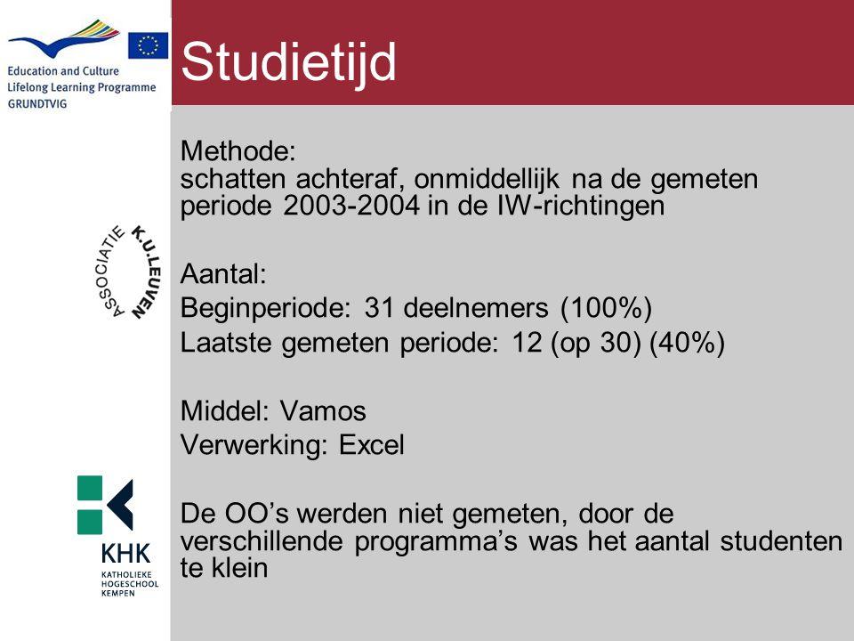 Studietijd Methode: schatten achteraf, onmiddellijk na de gemeten periode 2003-2004 in de IW-richtingen Aantal: Beginperiode: 31 deelnemers (100%) Laa