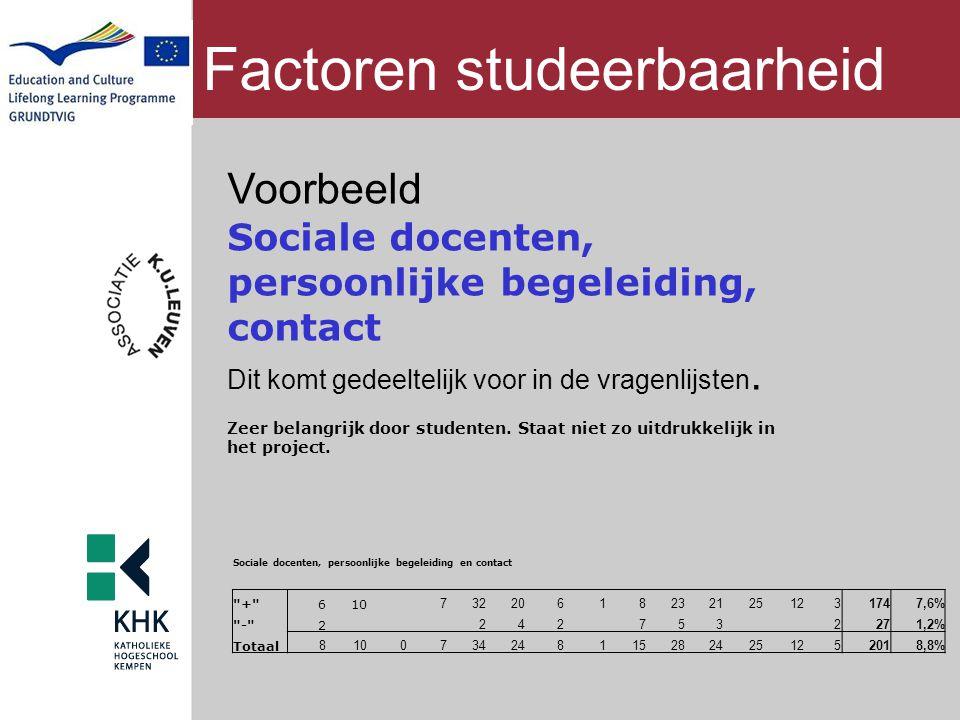 Factoren studeerbaarheid Voorbeeld Sociale docenten, persoonlijke begeleiding, contact Dit komt gedeeltelijk voor in de vragenlijsten. Zeer belangrijk