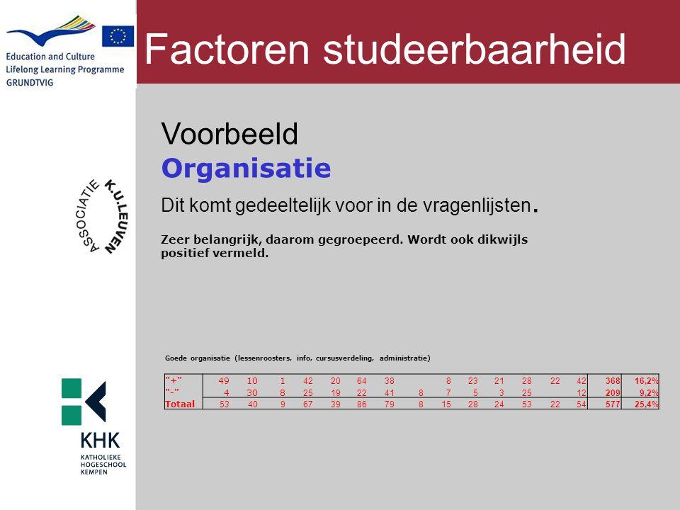 Factoren studeerbaarheid Voorbeeld Organisatie Dit komt gedeeltelijk voor in de vragenlijsten. Zeer belangrijk, daarom gegroepeerd. Wordt ook dikwijls