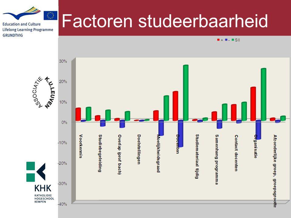Factoren studeerbaarheid