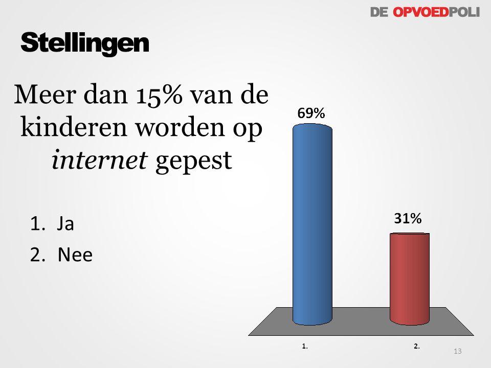 Meer dan 15% van de kinderen worden op internet gepest 13 Stellingen 1.Ja 2.Nee