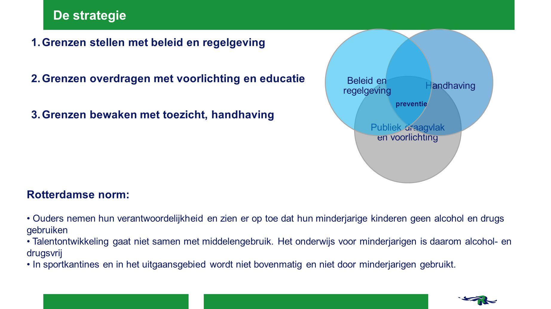 De strategie Publiek draagvlak en voorlichting Handhaving Beleid en regelgeving preventie 1.Grenzen stellen met beleid en regelgeving 2.Grenzen overdr