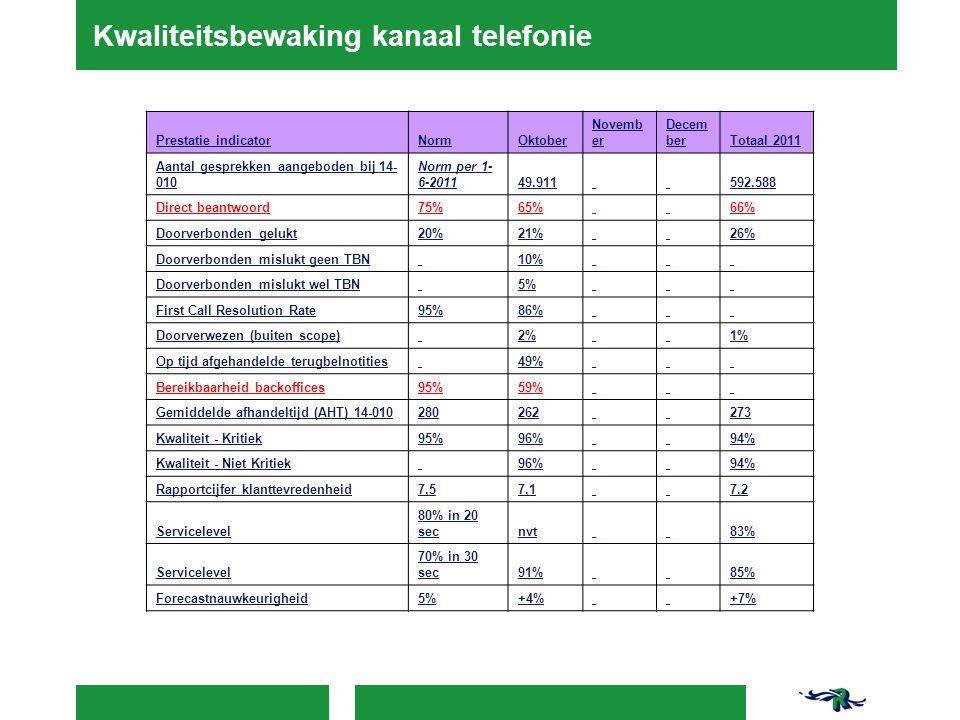 Kwaliteitsbewaking kanaal telefonie Prestatie indicatorNormOktober Novemb er Decem berTotaal 2011 Aantal gesprekken aangeboden bij 14- 010 Norm per 1-