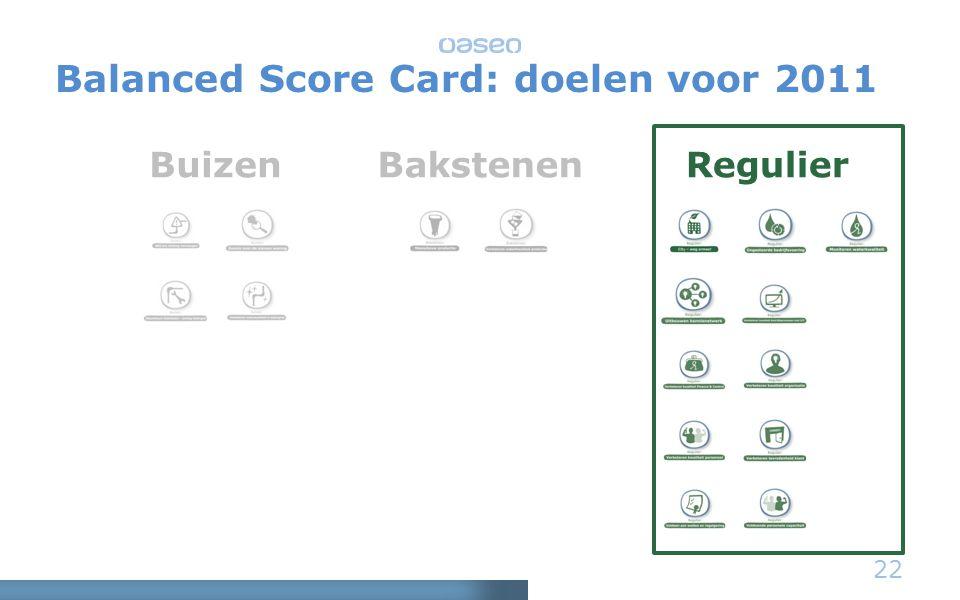 22 BuizenBakstenenRegulier Balanced Score Card: doelen voor 2011
