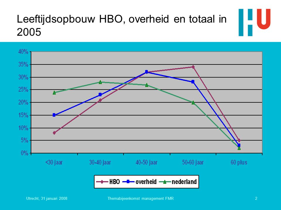 Utrecht, 31 januari 20082Themabijeenkomst management FMR Leeftijdsopbouw HBO, overheid en totaal in 2005