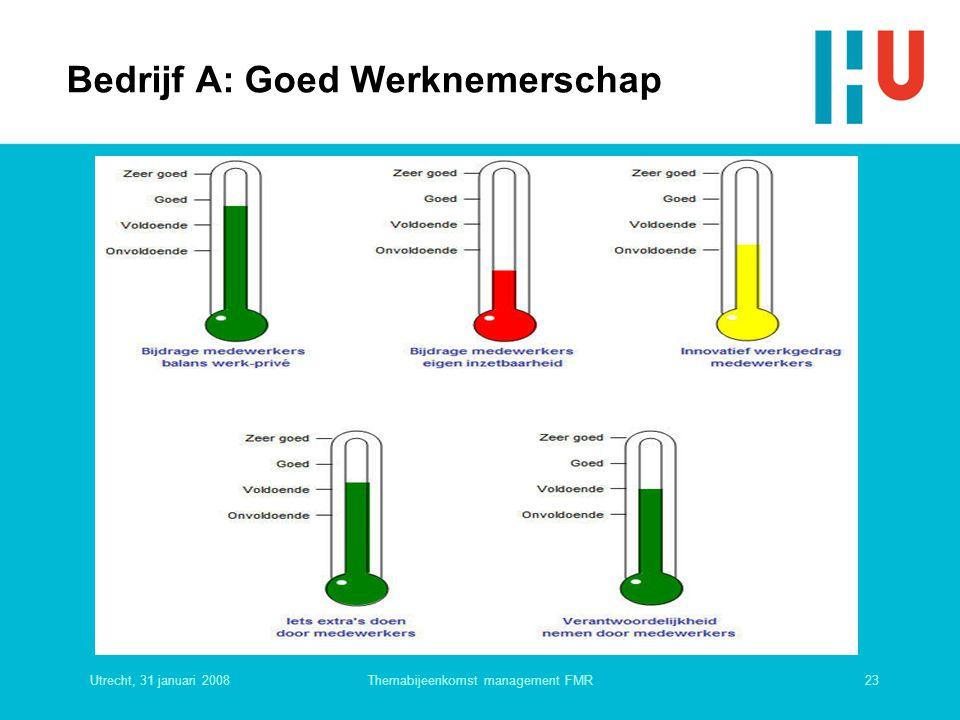 Utrecht, 31 januari 200823Themabijeenkomst management FMR Bedrijf A: Goed Werknemerschap