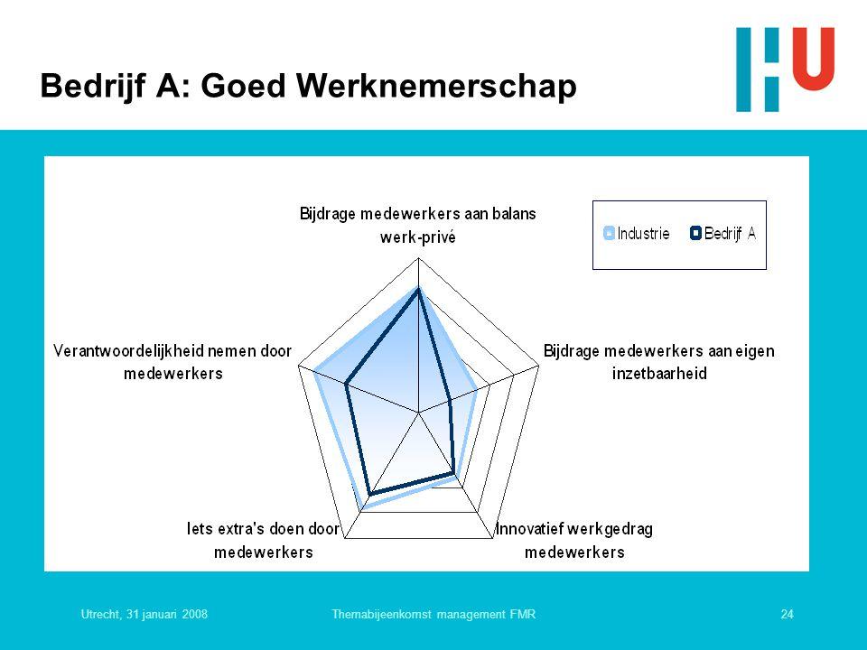 Utrecht, 31 januari 200824Themabijeenkomst management FMR Bedrijf A: Goed Werknemerschap