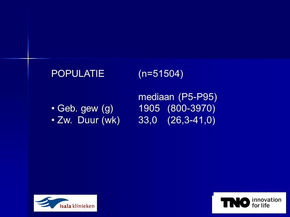 POPULATIE (n=51504) mediaan (P5-P95) • Geb. gew (g) 1905 (800-3970) • Zw. Duur (wk) 33,0(26,3-41,0)