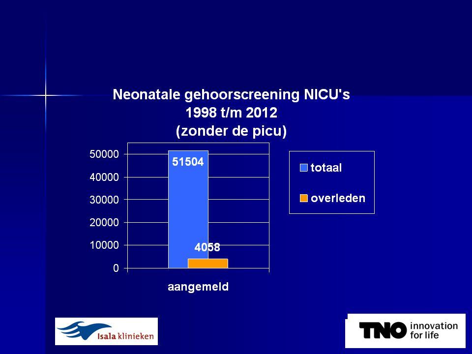 AABR neonatale gehoorscreening in NICU's 1998-2012 Programma resultaten refer rate na 1e screeningsronde: 9,9 % verwezen naar AC: 3,5 % ABR diagnostiek:- 0,8% normaal - 0,6% unilateraal verlies - 1,8% beiderzijds verlies