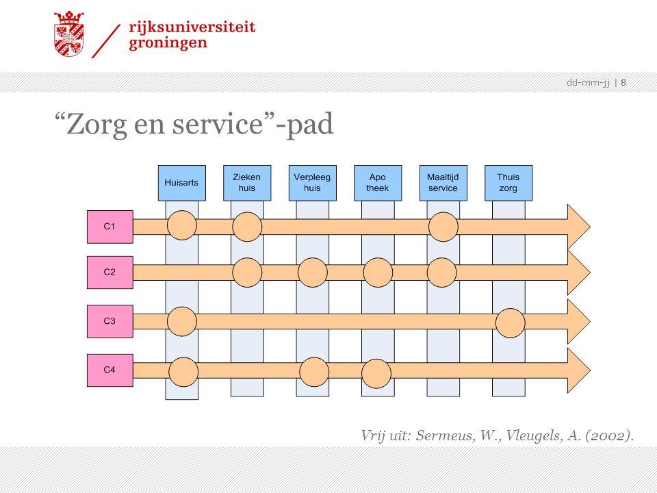 "  8dd-mm-jj   8 ""Zorg en service""-pad Vrij uit: Sermeus, W., Vleugels, A. (2002)."
