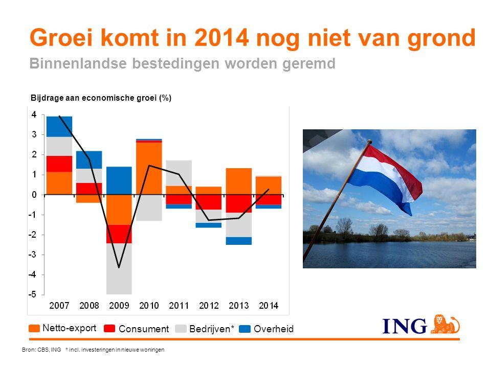 Bijdrage aan economische groei (%) Bron: CBS, ING * incl. investeringen in nieuwe woningen Overheid Bedrijven* Consument Netto-export Groei komt in 20